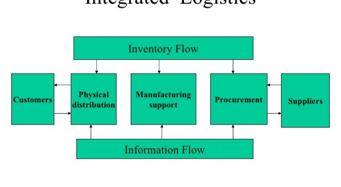 Integrated Logistic Management – Purchasing Management and Asset Management