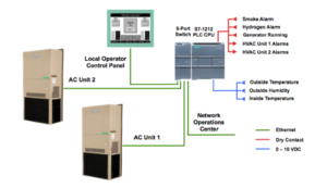 HVAC System and PLC Control
