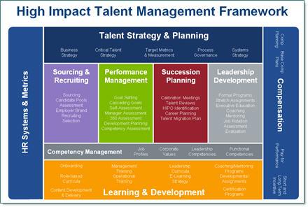 Talent Management System Development