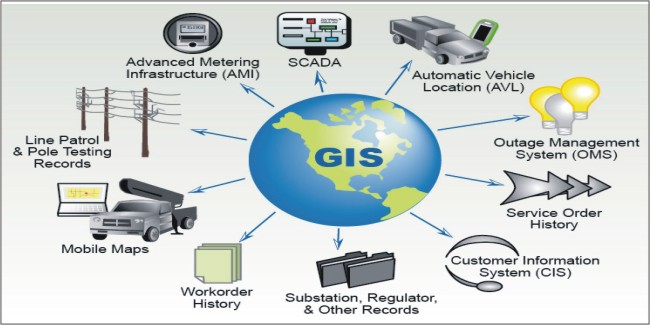 Training Geographic Information System (GIS)