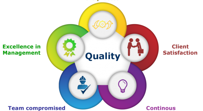 Training Total Quality Control