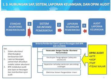 Peranan Pajak Dan Piutang Dalam Pelaporan Keuangan Akuntansi
