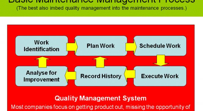 Training Maintenance Management