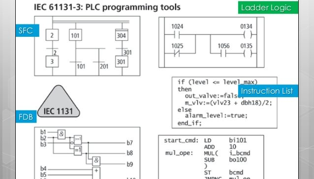 PLC Operation, Programming, Troubleshooting And Maintenance