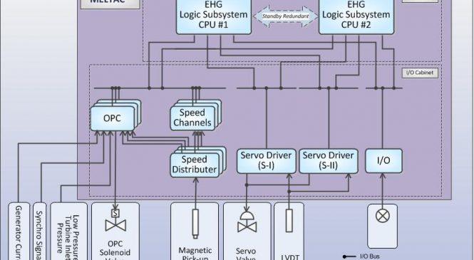 Training Generator Governor Control System