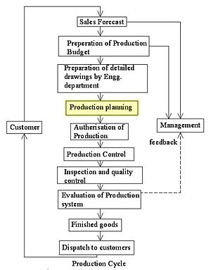 Advanced Production And Inventory Planning Control And