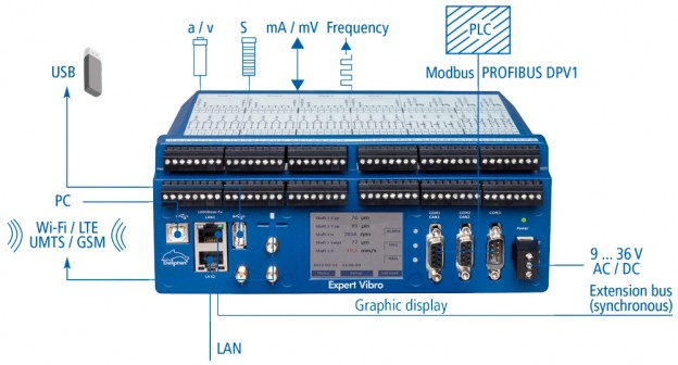 Vibration Monitoring & Control System