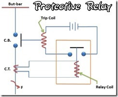 Training Protective Relay SUTT