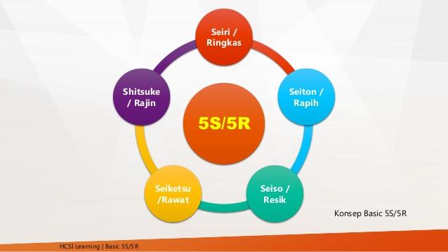 Training 5S/5R